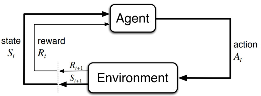 Overused diagram of an agent and environment interaction